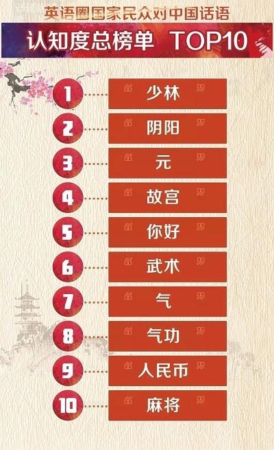 中国語トップ10