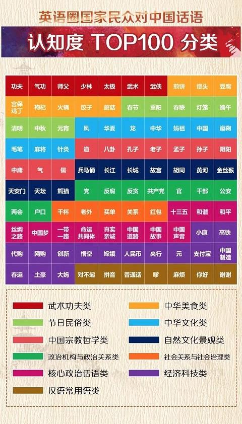 中国語トップ100_1