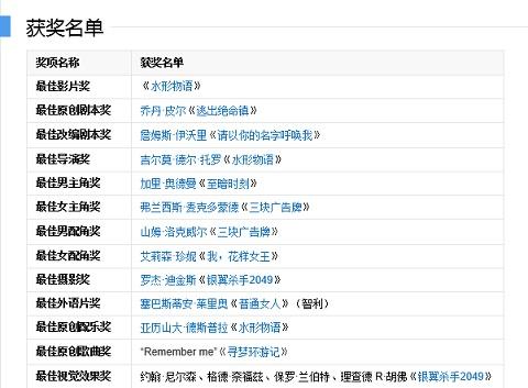 中国大陸版・受賞リスト1