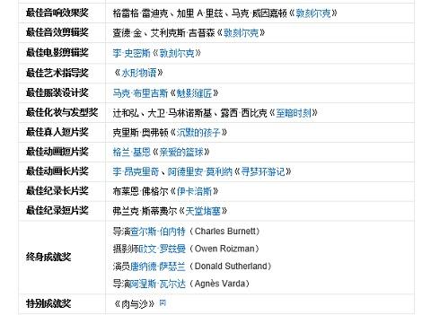 中国大陸版・受賞リスト2