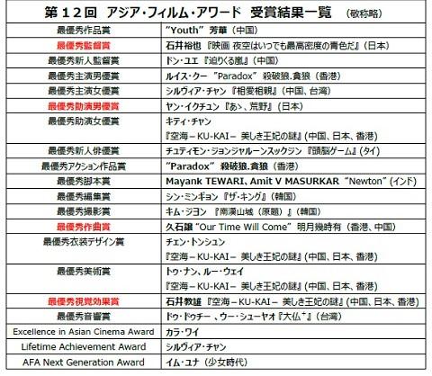 第12回アジア・フィルム・アワード受賞結果