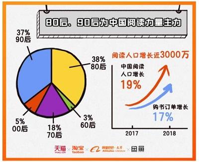 「2018年中国人読書レポート」_3