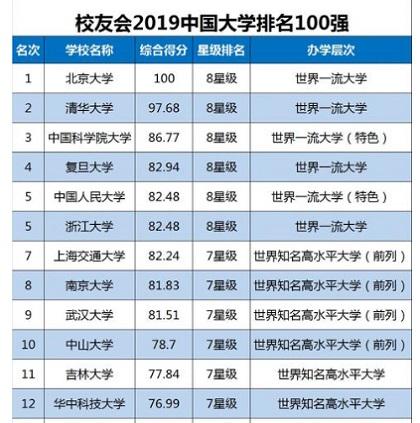 中国大学ランキング100(うち55)_1