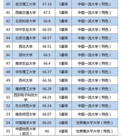 中国大学ランキング100(うち55)_4