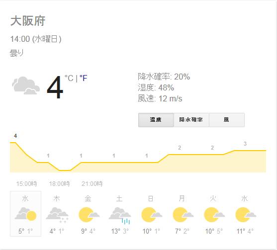 天気予報…寒い!