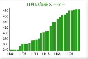2008年11月読書グラフ