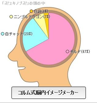 ユキノブの脳内