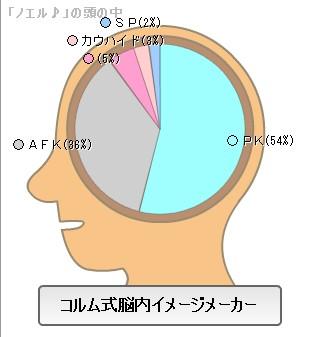 ノエルの脳内