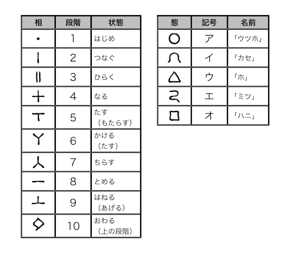 ミソフカミ」について考える:2文字の配列は、どのように選ばれ
