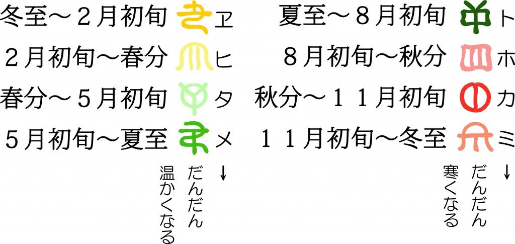 トホカミヱヒタメの説明文.jpg