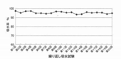 マイクロポーラス金属 吸水試験.jpg