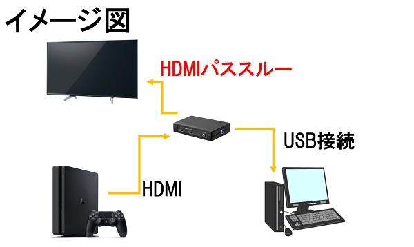 PS4 キャプチャーボード