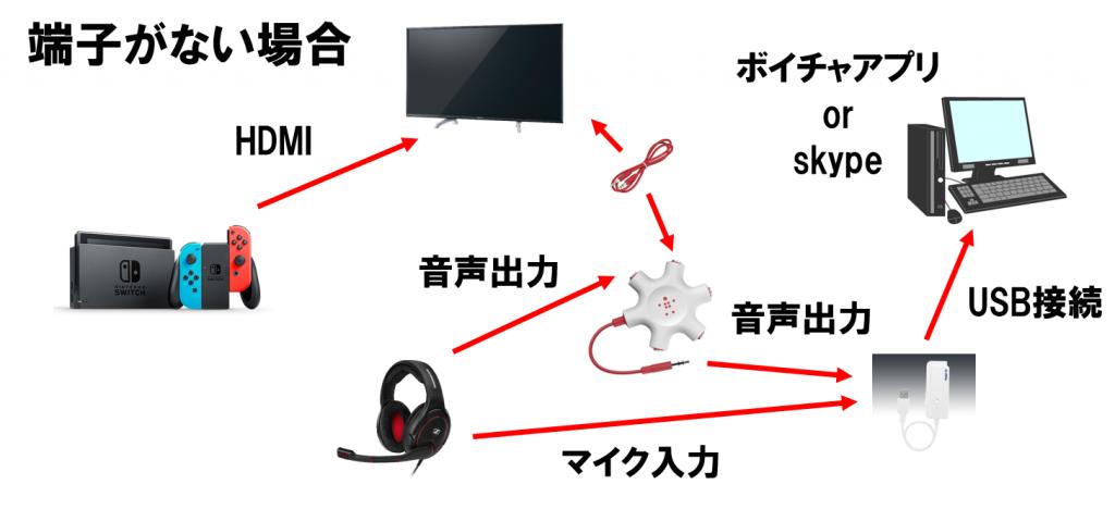 ニンテンドースイッチ PC skype