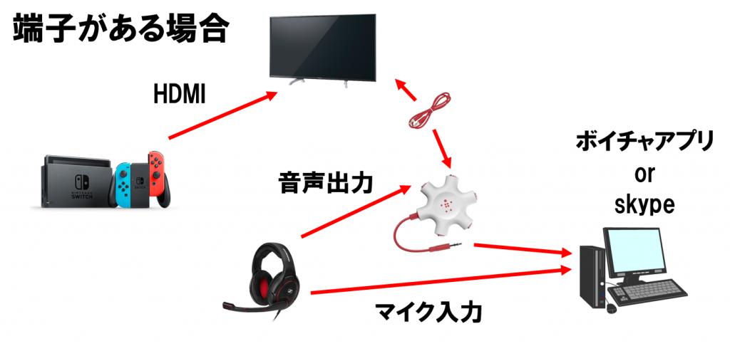 Nintendo Switch PC ボイスチャット