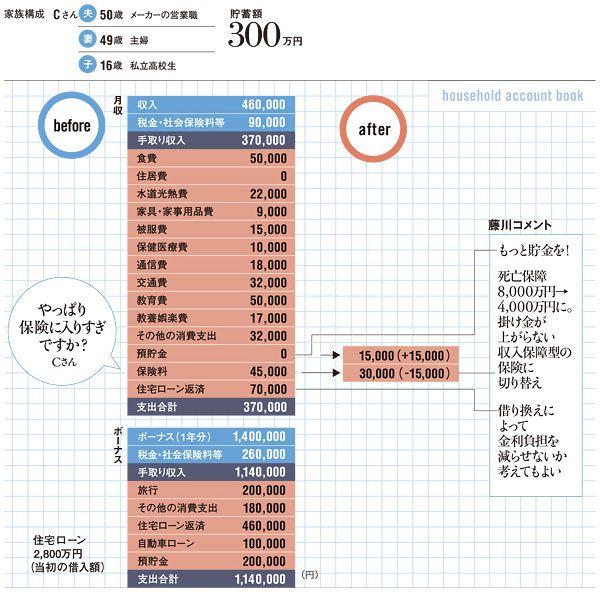 【家計の病気119番】年収300・500・700・900・1000・1200・1500万の ...