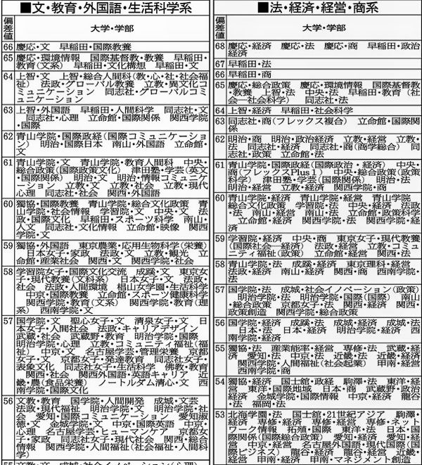 日本獣医生命科学大学 偏差値 学費 学部学科 情報 2019