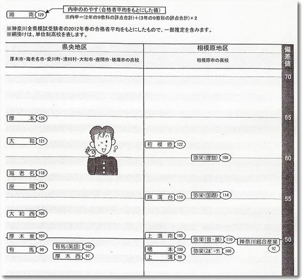 高校 偏差 県 値 神奈川