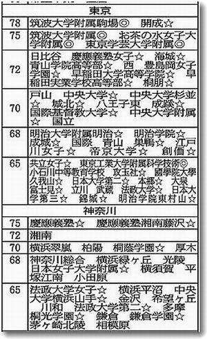 埼玉県私立小学校偏差値