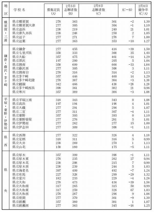 公立 後 高校 県 2021 神奈川 倍率 志願 変更