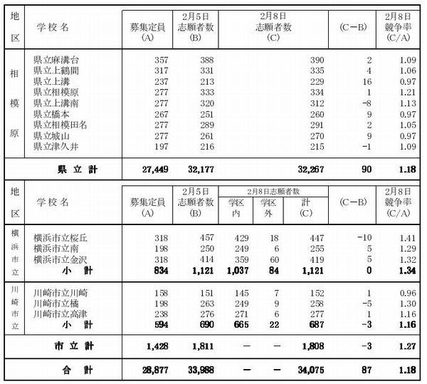 高校 神奈川 2021 県立 速報 倍率