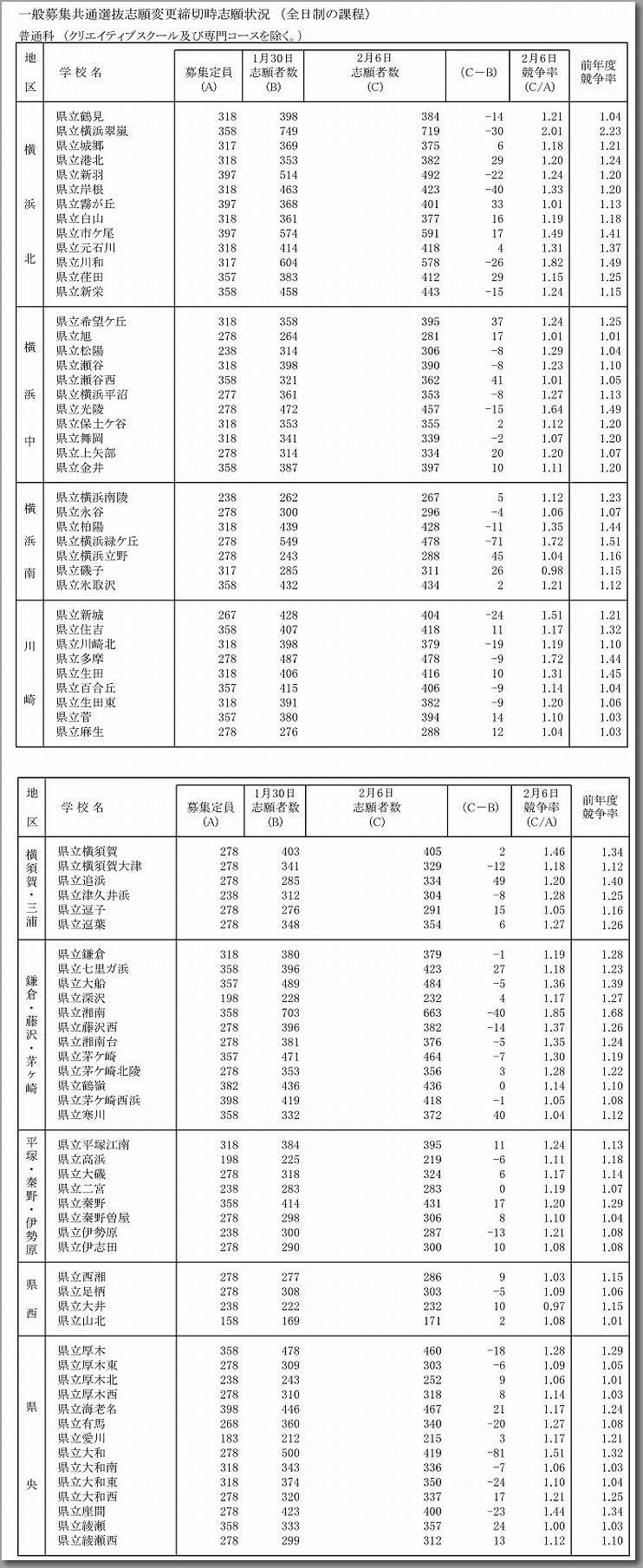神奈川 県立 高校 倍率 2021 速報