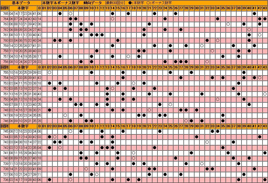 エクセル ロト6当選番号一覧表