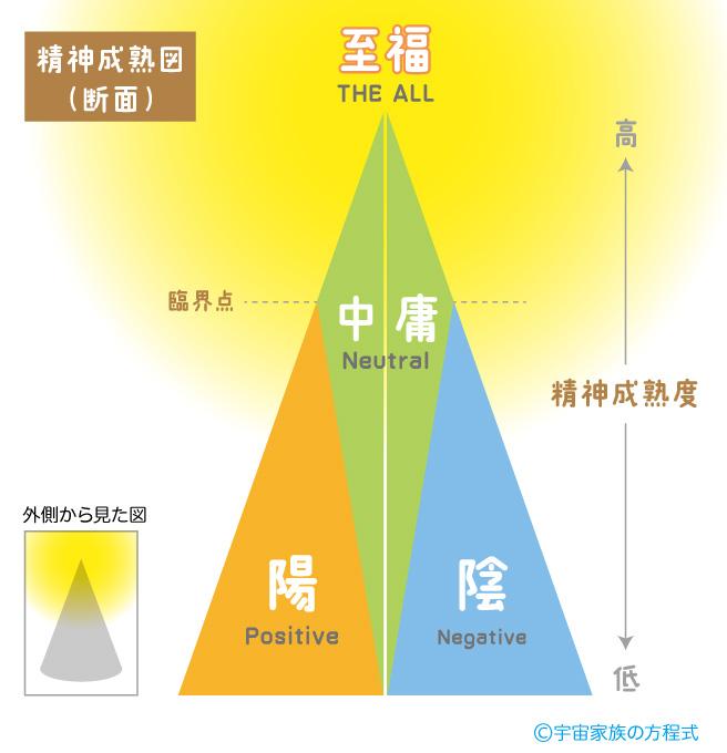 覚醒と至福、精神成熟度の図