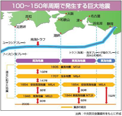 東南海・南海地震