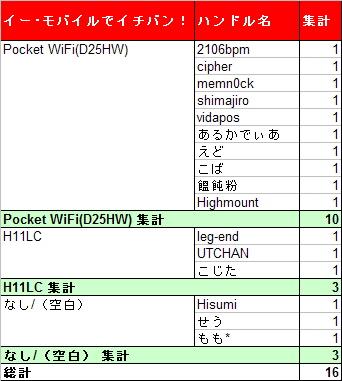イー・モバイル 2009年モデルランキング(投票メンバー付き)