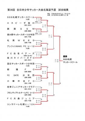 U‐12全道トーナメント表