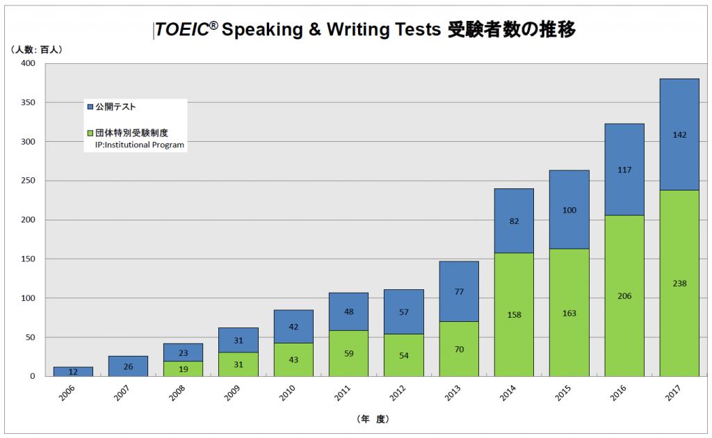 TOEIC S&W受験者数の推移