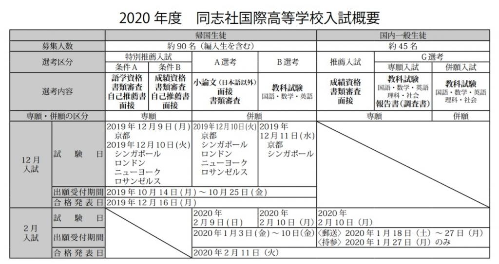 同志社国際高校帰国生入試概要2020年度