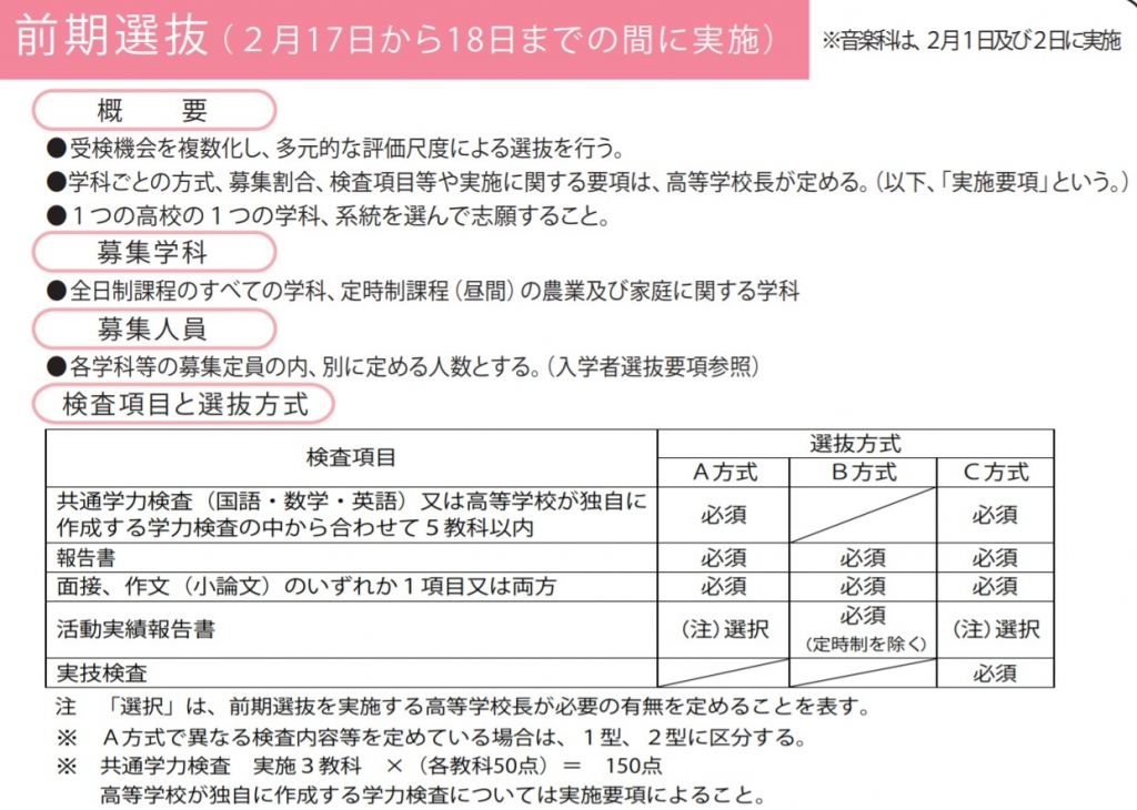 令和2年度京都府立高校入試前期選抜