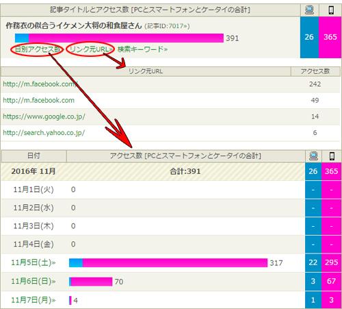 導かれたブログのアクセス数