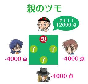 12/15れっつ麻雀?