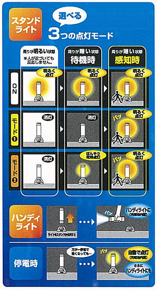 人感LEDセンサーライト(充電式)1