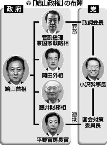 鳩山政権の布陣