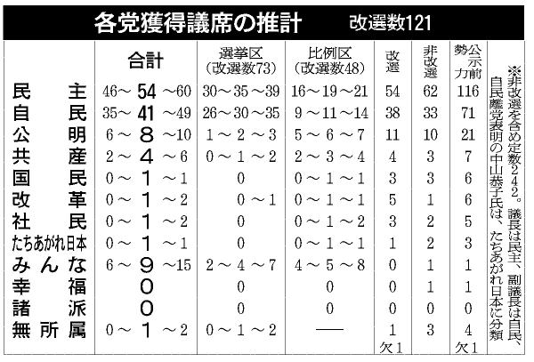 各党獲得議席の推計