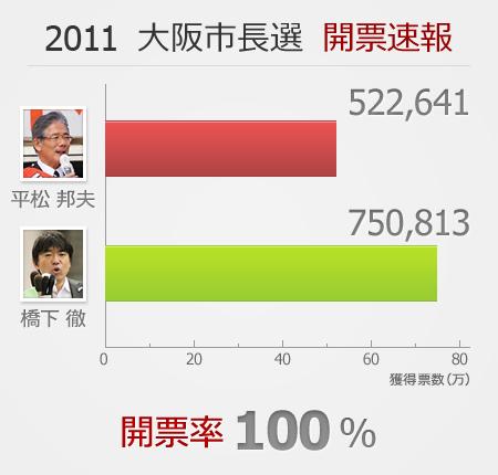 2011大阪市長選開票結果