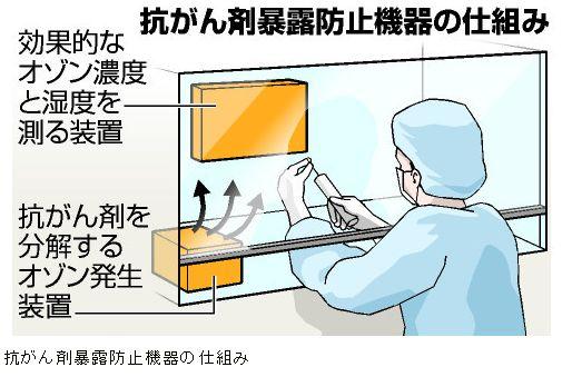 抗癌剤暴露防止機器の仕組み