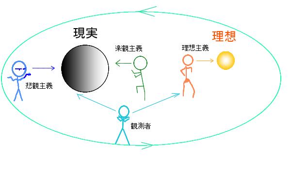 理想・現実観測論