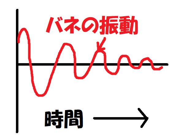 バネ振動.png