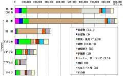各国のフード・マイレージ指標 日本が特に大きい
