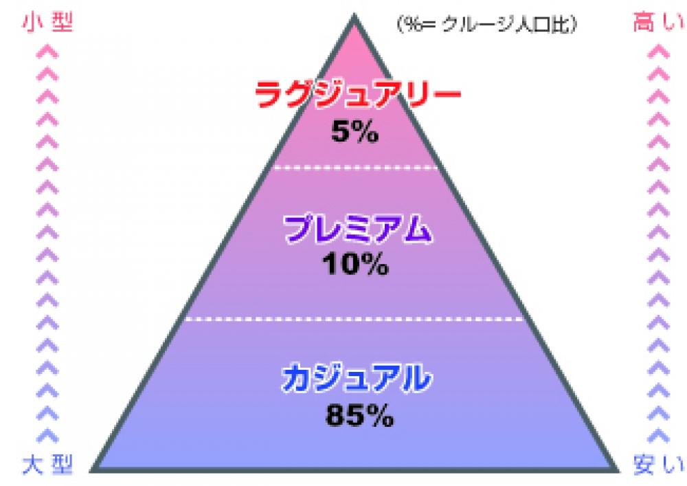 クルージクラス比率図