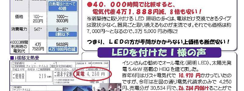 お役立ち情報vol.47C,イシンさんの勧めでオール電化(照明LED)、太陽光発電5.4kW 搭載のHEIG を建てました。昨年6月はガス+電気代で10,970 円かかっていたのですが、今年は左図の通り電気代請求のみで4,250円、売電分が30,534 円で、26,284 円儲けることができ、その経済効果は37,201 円!ローンの支払いがかな り助かっています^^