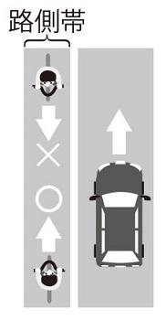 自転車の左側通行