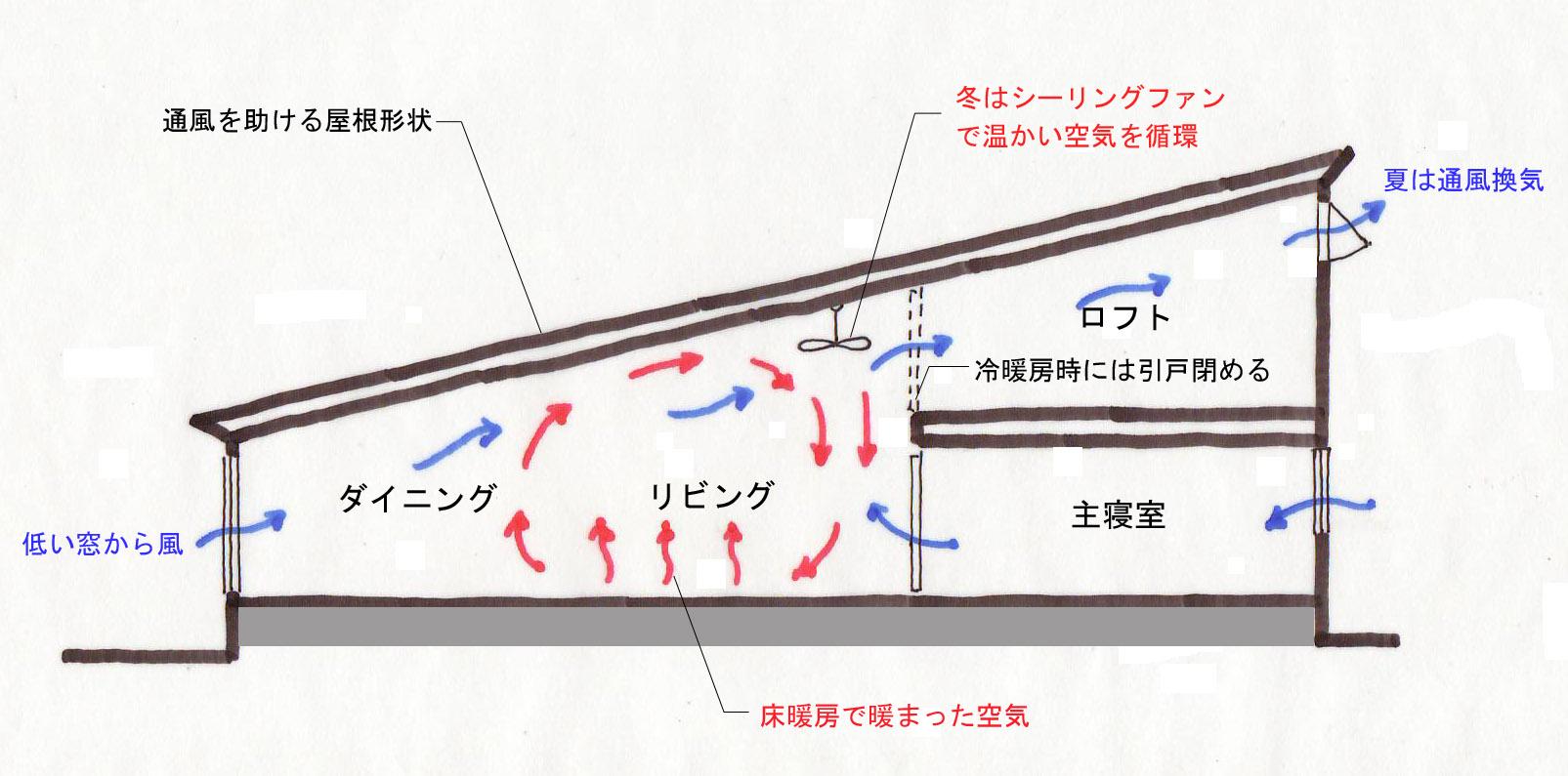 通風換気に適した屋根