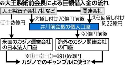 【企業】大王製紙前会長、106億円全額カジノか