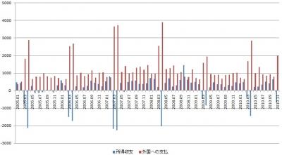 【韓国の所得収支と外国への支払い(単位:百万ドル)】出典:KOSIS