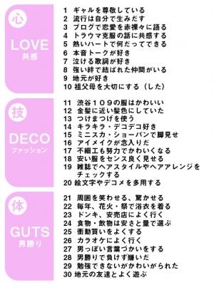 【調査】 なんと日本の若い女性の7割が「ギャル」化。泣ける恋愛の歌が好き、つけまつげ愛用、イベントや祭り好き…電通ギャルラボ調べ